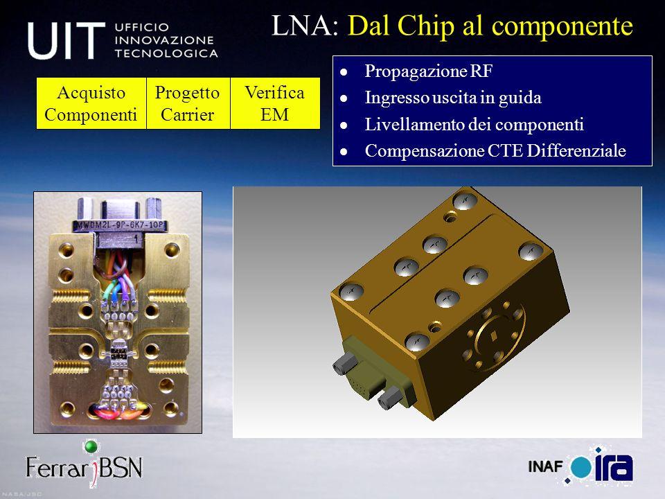 Propagazione RF Ingresso uscita in guida Livellamento dei componenti Compensazione CTE Differenziale LNA: Dal Chip al componente Progetto Carrier Acqu