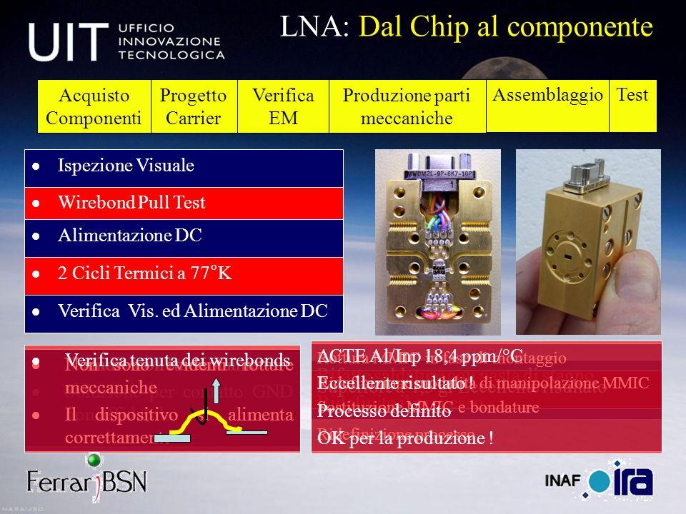 Progetto Carrier Verifica EM Produzione parti meccaniche AssemblaggioTest LNA: Dal Chip al componente Rifatte saldature con pasta di stagno Ridefinito