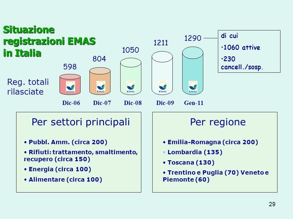 29 Situazione registrazioni EMAS in Italia 804 1050 1211 Reg.