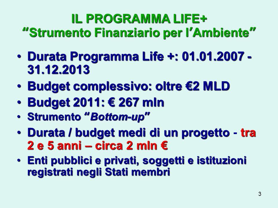 3 IL PROGRAMMA LIFE+Strumento Finanziario per lAmbiente Durata Programma Life +: 01.01.2007 - 31.12.2013Durata Programma Life +: 01.01.2007 - 31.12.2013 Budget complessivo: oltre 2 MLDBudget complessivo: oltre 2 MLD Budget 2011: 267 mlnBudget 2011: 267 mln Strumento Bottom-upStrumento Bottom-up Durata / budget medi di un progettotra 2 e 5 anni – circa 2 mlnDurata / budget medi di un progetto - tra 2 e 5 anni – circa 2 mln Enti pubblici e privati, soggetti e istituzioni registrati negli Stati membriEnti pubblici e privati, soggetti e istituzioni registrati negli Stati membri