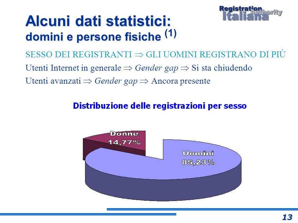 Alcuni dati statistici: domini e persone fisiche Alcuni dati statistici: domini e persone fisiche (1) SESSO DEI REGISTRANTI GLI UOMINI REGISTRANO DI P