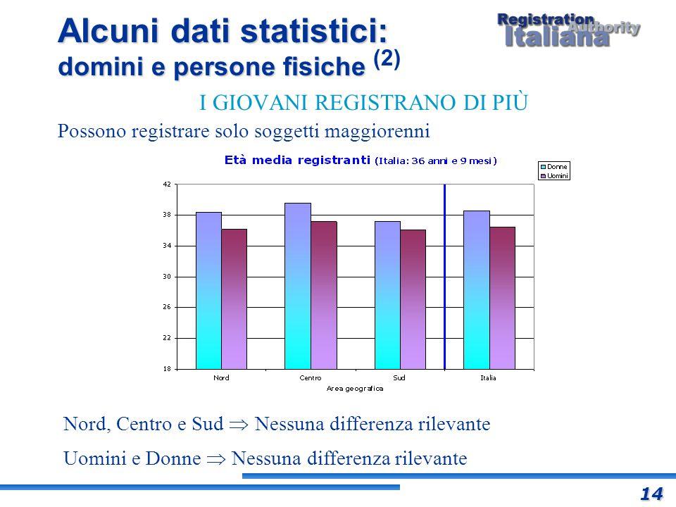 Alcuni dati statistici: domini e persone fisiche Alcuni dati statistici: domini e persone fisiche (2) I GIOVANI REGISTRANO DI PIÙ Possono registrare s