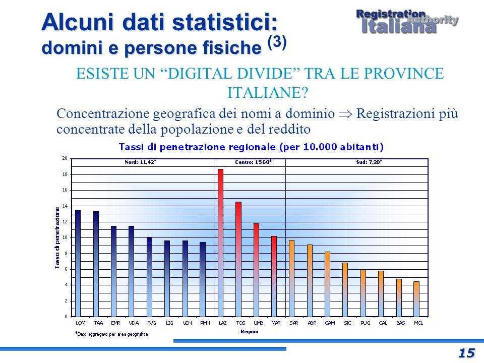 Alcuni dati statistici: domini e persone fisiche Alcuni dati statistici: domini e persone fisiche (3) ESISTE UN DIGITAL DIVIDE TRA LE PROVINCE ITALIAN