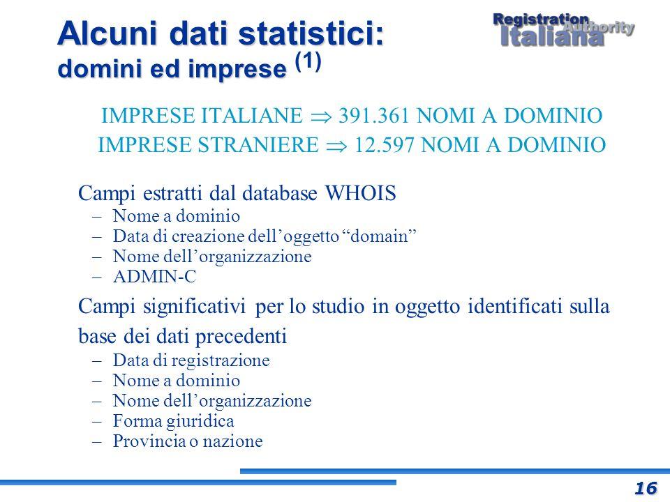 Alcuni dati statistici: domini ed imprese Alcuni dati statistici: domini ed imprese (1) IMPRESE ITALIANE 391.361 NOMI A DOMINIO IMPRESE STRANIERE 12.5