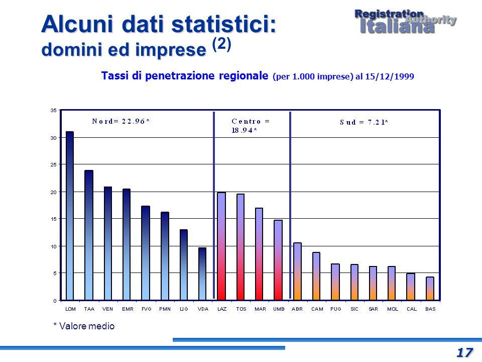 Alcuni dati statistici: domini ed imprese Alcuni dati statistici: domini ed imprese (2) * Valore medio Tassi di penetrazione regionale (per 1.000 impr