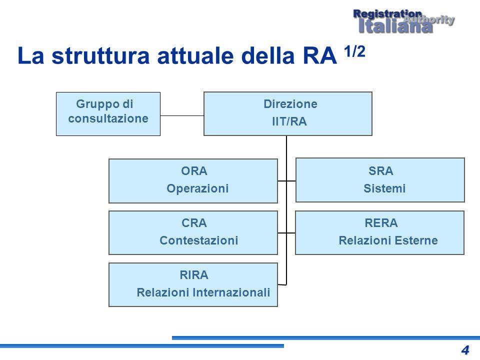 La struttura attuale della RA 1/2 ORA Operazioni CRA Contestazioni RERA Relazioni Esterne RIRA Relazioni Internazionali Direzione IIT/RA SRA Sistemi G