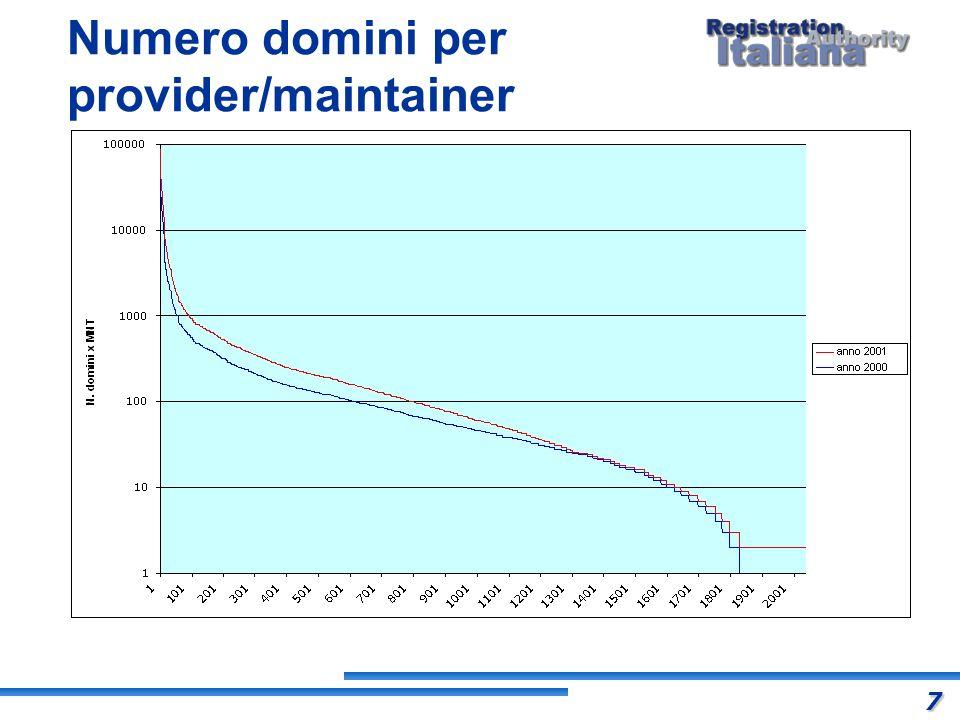 Numero domini per provider/maintainer 7