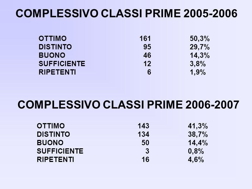 OTTIMO16150,3% DISTINTO 9529,7% BUONO 4614,3% SUFFICIENTE 123,8% RIPETENTI 61,9% COMPLESSIVO CLASSI PRIME 2005-2006 COMPLESSIVO CLASSI PRIME 2006-2007 OTTIMO14341,3% DISTINTO13438,7% BUONO 5014,4% SUFFICIENTE 30,8% RIPETENTI 164,6%