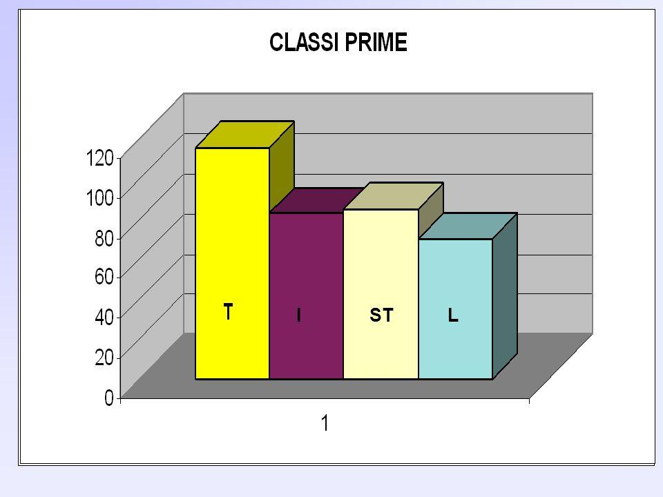 TRADPNILINGST MASCHI 73 53 17 64 FEMMINE 43 30 53 21 2005TRADPNILINGST MASCHI 42,1% 65,3% 24% 85,2% FEMMINE 57,9% 34,7%76% 14,8% 2006TRADPNILINGST MASCHI 62,9% 63,8% 24,3% 75,3% FEMMINE 37,1% 36,2%75,7% 24,7%
