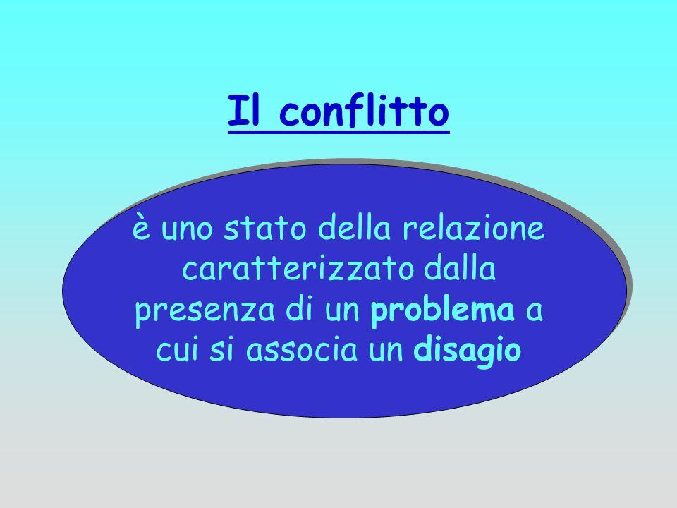 Il conflitto è uno stato della relazione caratterizzato dalla presenza di un problema a cui si associa un disagio