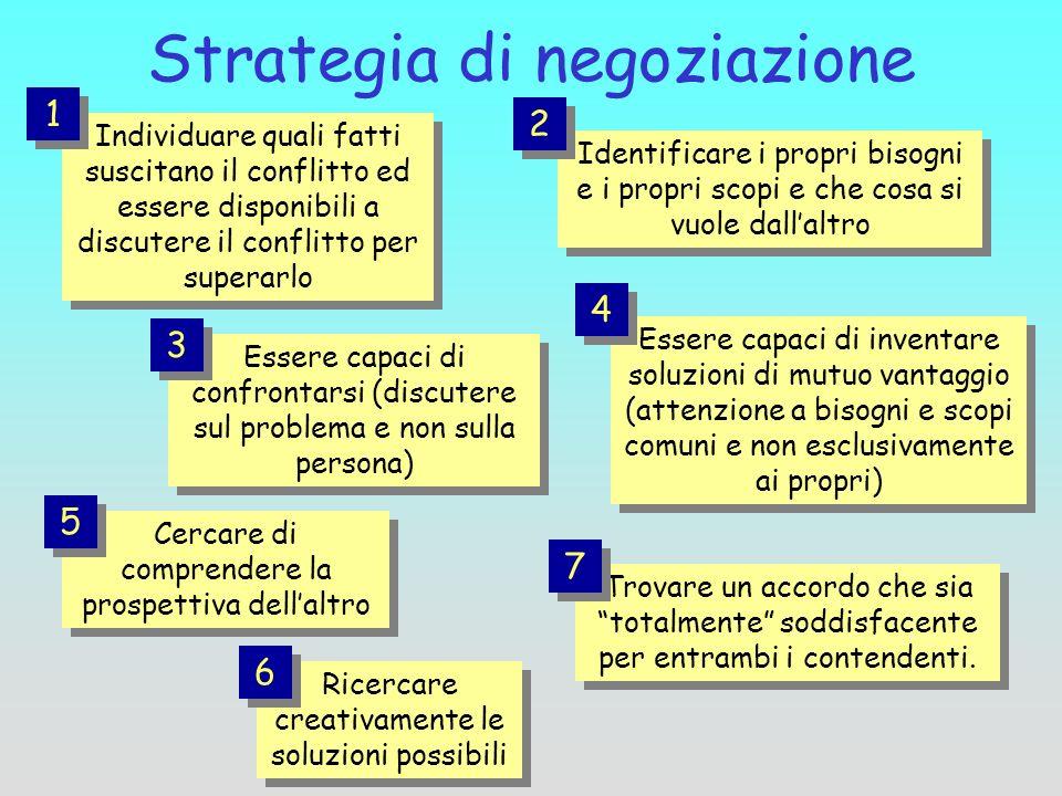 Strategia di negoziazione Essere capaci di confrontarsi (discutere sul problema e non sulla persona) 3 3 Identificare i propri bisogni e i propri scop