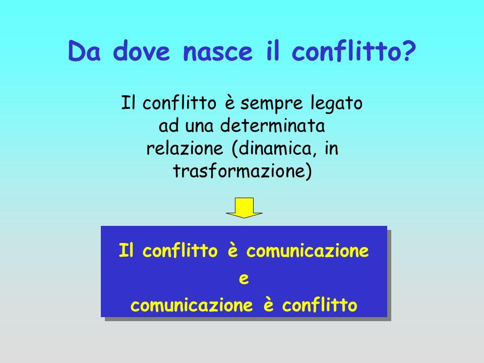 Da dove nasce il conflitto? Il conflitto è sempre legato ad una determinata relazione (dinamica, in trasformazione) Il conflitto è comunicazione e com