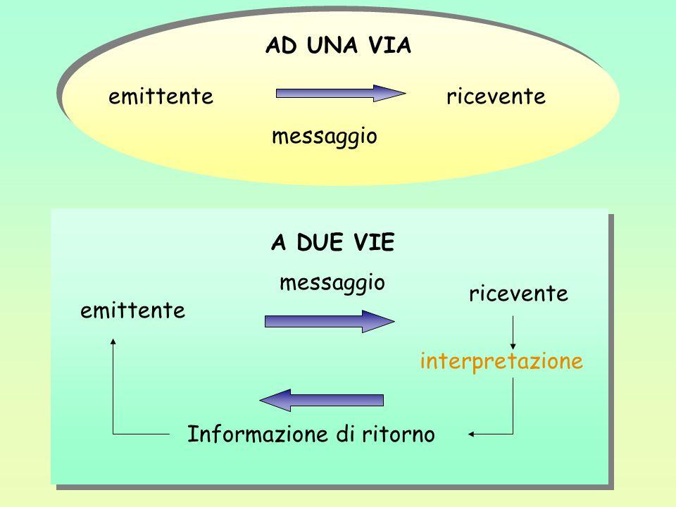 emittentericevente AD UNA VIA messaggio A DUE VIE emittente ricevente messaggio Informazione di ritorno interpretazione