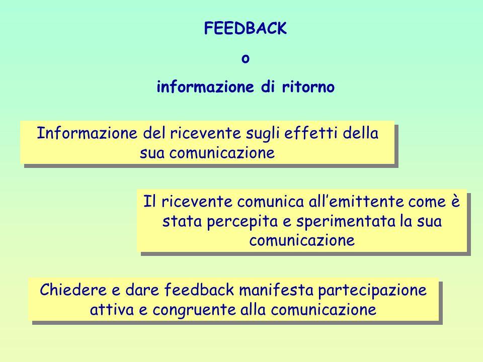 FEEDBACK o informazione di ritorno Il ricevente comunica allemittente come è stata percepita e sperimentata la sua comunicazione Informazione del rice