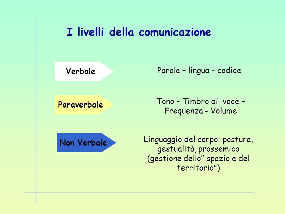 I livelli della comunicazione Linguaggio del corpo: postura, gestualità, prossemica (gestione dello spazio e del territorio) Parole – lingua - codice
