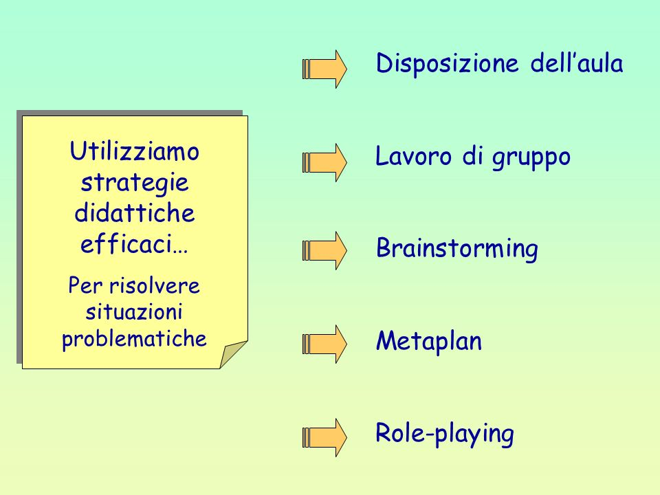Utilizziamo strategie didattiche efficaci… Per risolvere situazioni problematiche Disposizione dellaula Lavoro di gruppo Brainstorming Metaplan Role-p