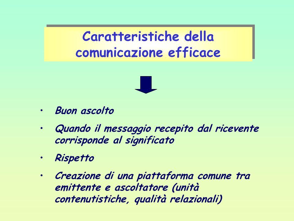 Caratteristiche della comunicazione efficace Buon ascolto Quando il messaggio recepito dal ricevente corrisponde al significato Rispetto Creazione di