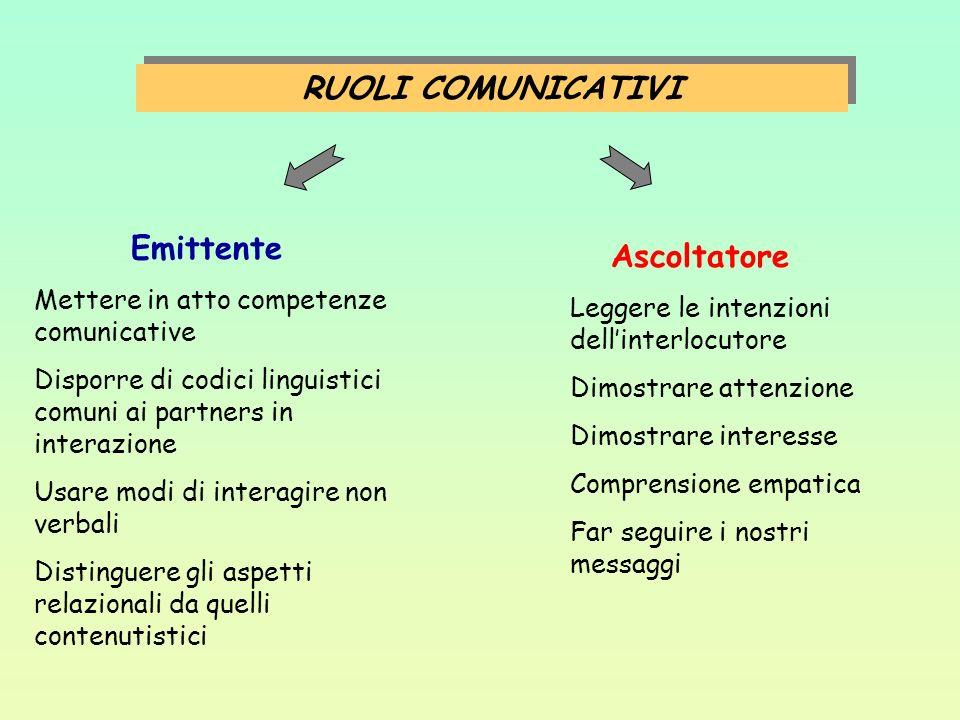 RUOLI COMUNICATIVI Emittente Mettere in atto competenze comunicative Disporre di codici linguistici comuni ai partners in interazione Usare modi di in
