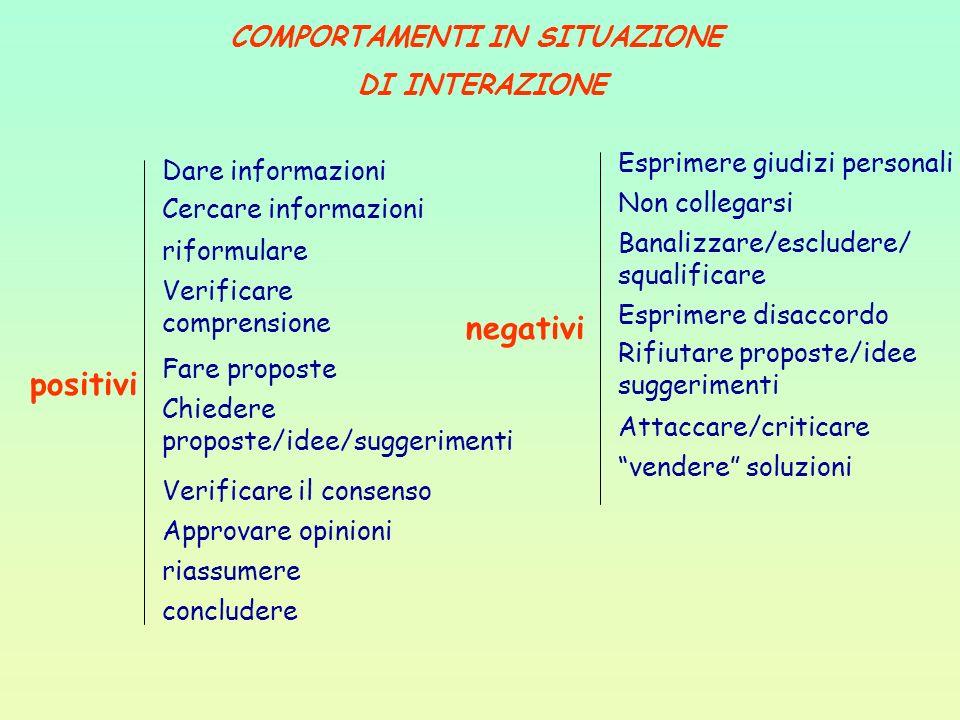 COMPORTAMENTI IN SITUAZIONE DI INTERAZIONE positivi negativi Dare informazioni Cercare informazioni riformulare Verificare comprensione Fare proposte