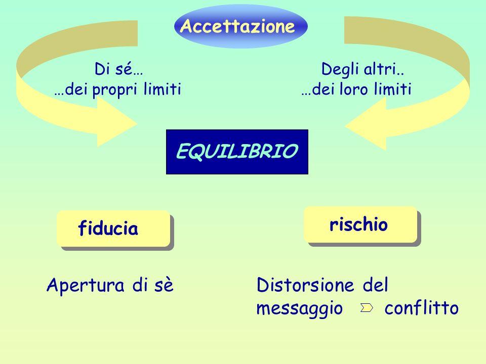 Accettazione …dei propri limiti Di sé…Degli altri.. …dei loro limiti fiducia Apertura di sè rischio EQUILIBRIO Distorsione del messaggio conflitto
