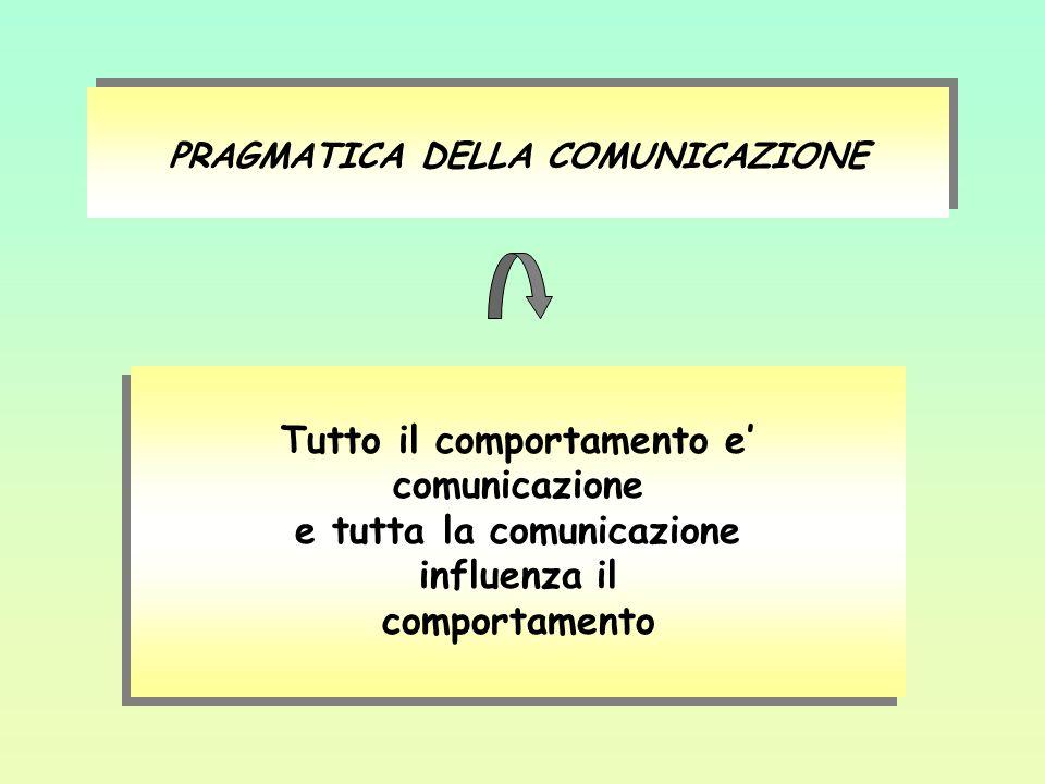 PRAGMATICA DELLA COMUNICAZIONE Tutto il comportamento e comunicazione e tutta la comunicazione influenza il comportamento Tutto il comportamento e com