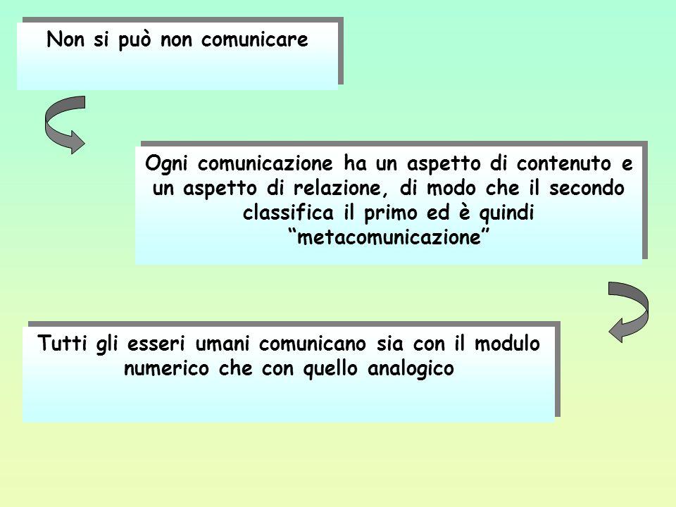 Non si può non comunicare Ogni comunicazione ha un aspetto di contenuto e un aspetto di relazione, di modo che il secondo classifica il primo ed è qui