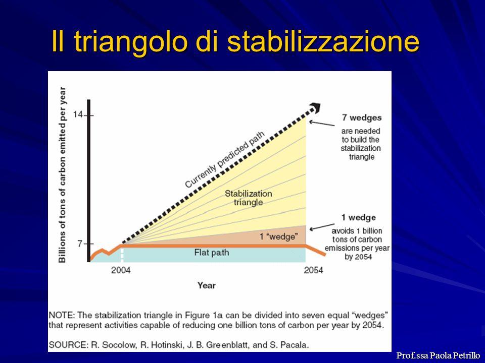 Il triangolo di stabilizzazione Prof.ssa Paola Petrillo