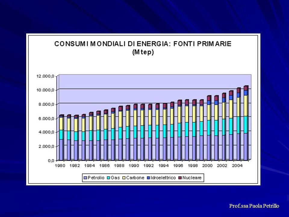 In Italia 1916 : prima centrale a Larderello (Pisa) con produzione di 12 milioni di KWh annue Nel 1929 : 60 milioni KWh annue Nel 1943: 900 milioni KWh annue Anni 50 : 2 miliardi KWh annue Anni 80: 3,5 miliardi KWh annue Nel 2000 con nuove centrali: 8 miliardi KWh annue ( 10% del totale della potenza geotermoelettrica mondiale ) Prof.ssa Paola Petrillo
