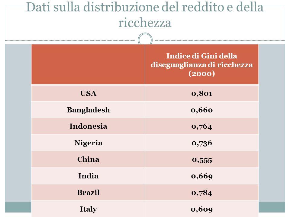 Dati sulla distribuzione del reddito e della ricchezza Indice di Gini della diseguaglianza di ricchezza (2000) USA0,801 Bangladesh0,660 Indonesia0,764 Nigeria0,736 China0,555 India0,669 Brazil0,784 Italy0,609