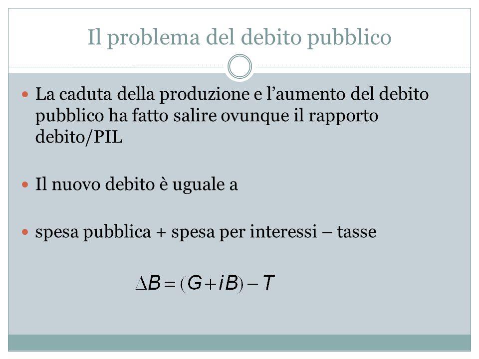 Il problema del debito pubblico La caduta della produzione e laumento del debito pubblico ha fatto salire ovunque il rapporto debito/PIL Il nuovo debito è uguale a spesa pubblica + spesa per interessi – tasse