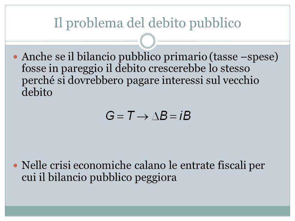 Il problema del debito pubblico Anche se il bilancio pubblico primario (tasse –spese) fosse in pareggio il debito crescerebbe lo stesso perché si dovrebbero pagare interessi sul vecchio debito Nelle crisi economiche calano le entrate fiscaliper cui il bilancio pubblico peggiora