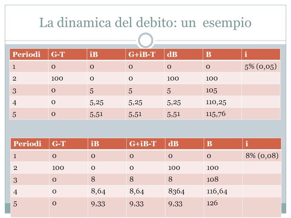 La dinamica del debito: un esempio PeriodiG-TiBG+iB-TdBBi 1000005% (0,05) 210000 30555105 405,25 110,25 505,51 115,76 PeriodiG-TiBG+iB-TdBBi 1000008% (0,08) 210000 30888108 408,64 8364116,64 509,33 126