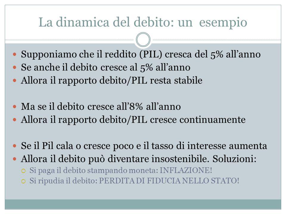 La dinamica del debito: un esempio Supponiamo che il reddito (PIL) cresca del 5% allanno Se anche il debito cresce al 5% allanno Allora il rapporto de