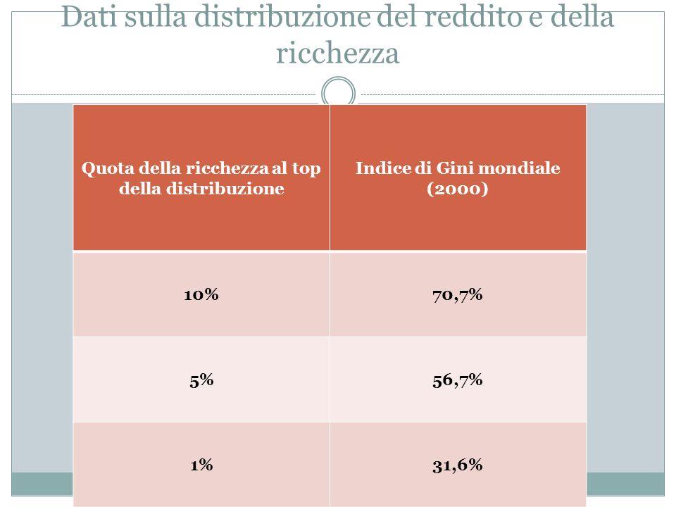 Quota della ricchezza al top della distribuzione Indice di Gini mondiale (2000) 10%70,7% 5%56,7% 1%31,6%