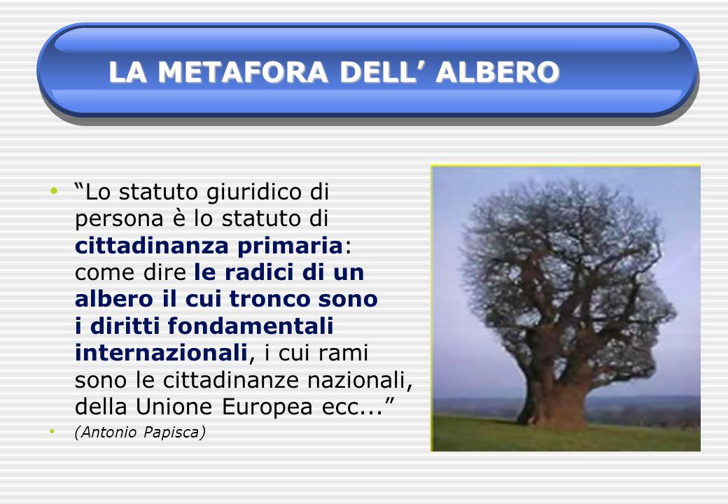 Lo statuto giuridico di persona è lo statuto di cittadinanza primaria: come dire le radici di un albero il cui tronco sono i diritti fondamentali inte