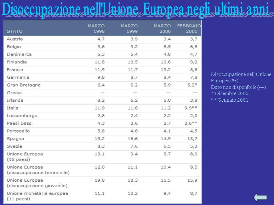 Disoccupazione nell'Unione Europea (%) Dato non disponibile () * Dicembre 2000 ** Gennaio 2001