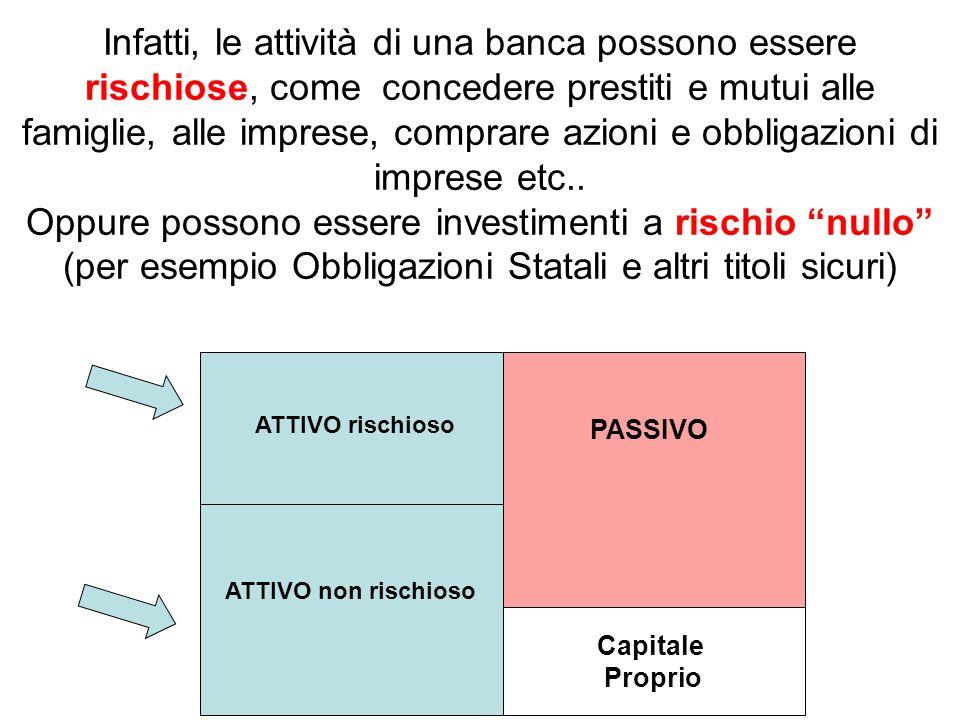 Capitale Proprio PASSIVO ATTIVO rischioso ATTIVO non rischioso Infatti, le attività di una banca possono essere rischiose, come concedere prestiti e mutui alle famiglie, alle imprese, comprare azioni e obbligazioni di imprese etc..