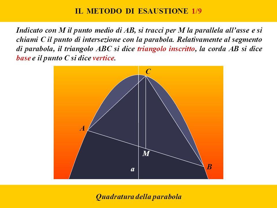 IL METODO DI ESAUSTIONE 1/9 Quadratura della parabola A B M C a Indicato con M il punto medio di AB, si tracci per M la parallela allasse e si chiami C il punto di intersezione con la parabola.