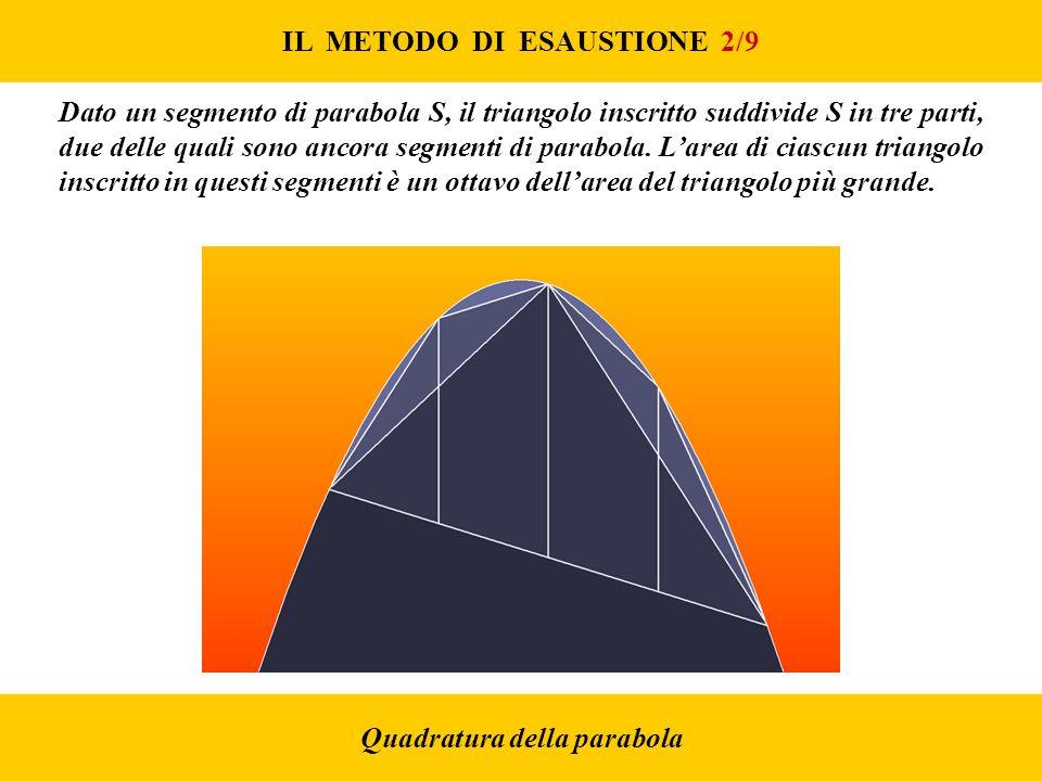 IL METODO DI ESAUSTIONE 2/9 Quadratura della parabola Dato un segmento di parabola S, il triangolo inscritto suddivide S in tre parti, due delle quali sono ancora segmenti di parabola.