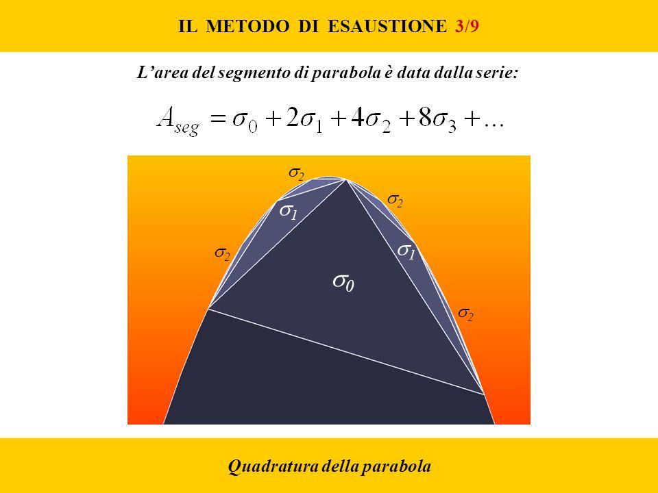 IL METODO DI ESAUSTIONE 3/9 Larea del segmento di parabola è data dalla serie: 0 1 1 2 2 2 2 Quadratura della parabola
