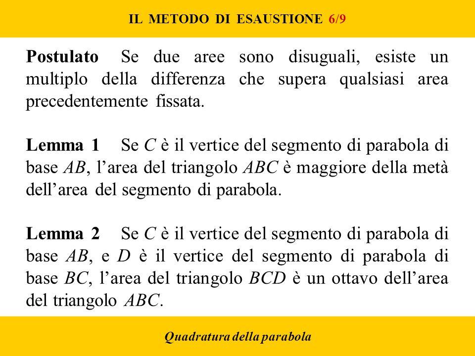 IL METODO DI ESAUSTIONE 6/9 Quadratura della parabola PostulatoSe due aree sono disuguali, esiste un multiplo della differenza che supera qualsiasi area precedentemente fissata.