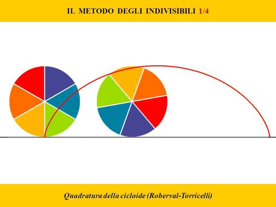 IL METODO DEGLI INDIVISIBILI 1/4 Quadratura della cicloide (Roberval-Torricelli)