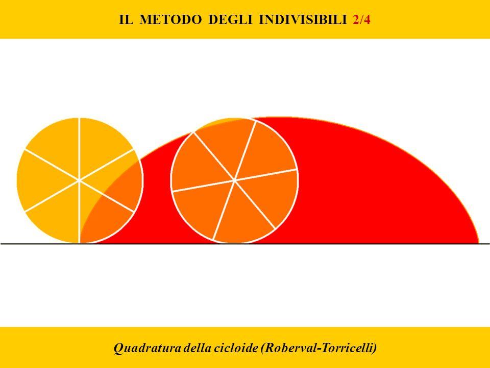 IL METODO DEGLI INDIVISIBILI 2/4 Quadratura della cicloide (Roberval-Torricelli)