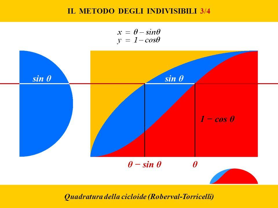 IL METODO DEGLI INDIVISIBILI 3/4 Quadratura della cicloide (Roberval-Torricelli) θ sin θ θ sin θ 1 cos θ