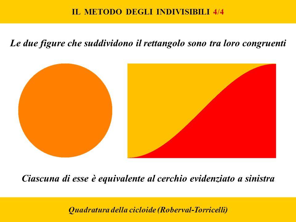 IL METODO DEGLI INDIVISIBILI 4/4 Quadratura della cicloide (Roberval-Torricelli) Le due figure che suddividono il rettangolo sono tra loro congruenti Ciascuna di esse è equivalente al cerchio evidenziato a sinistra