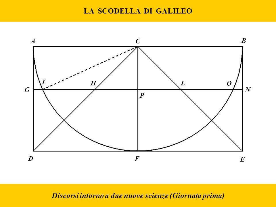 LA SCODELLA DI GALILEO Discorsi intorno a due nuove scienze (Giornata prima) A C B D F E G H I P L O N
