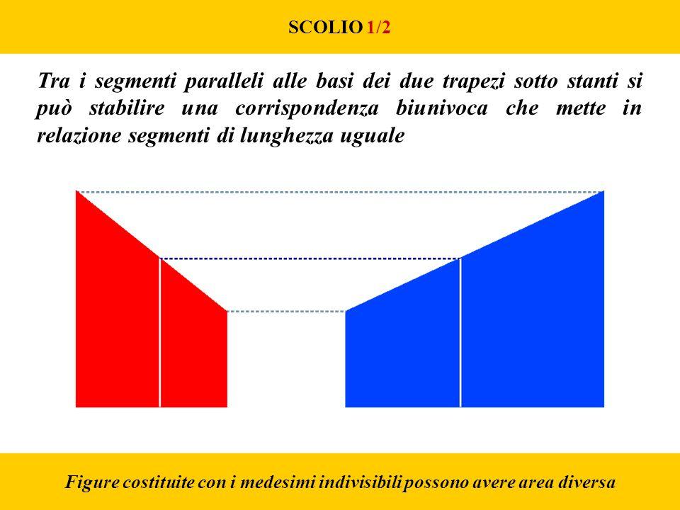 SCOLIO 1/2 Figure costituite con i medesimi indivisibili possono avere area diversa Tra i segmenti paralleli alle basi dei due trapezi sotto stanti si può stabilire una corrispondenza biunivoca che mette in relazione segmenti di lunghezza uguale
