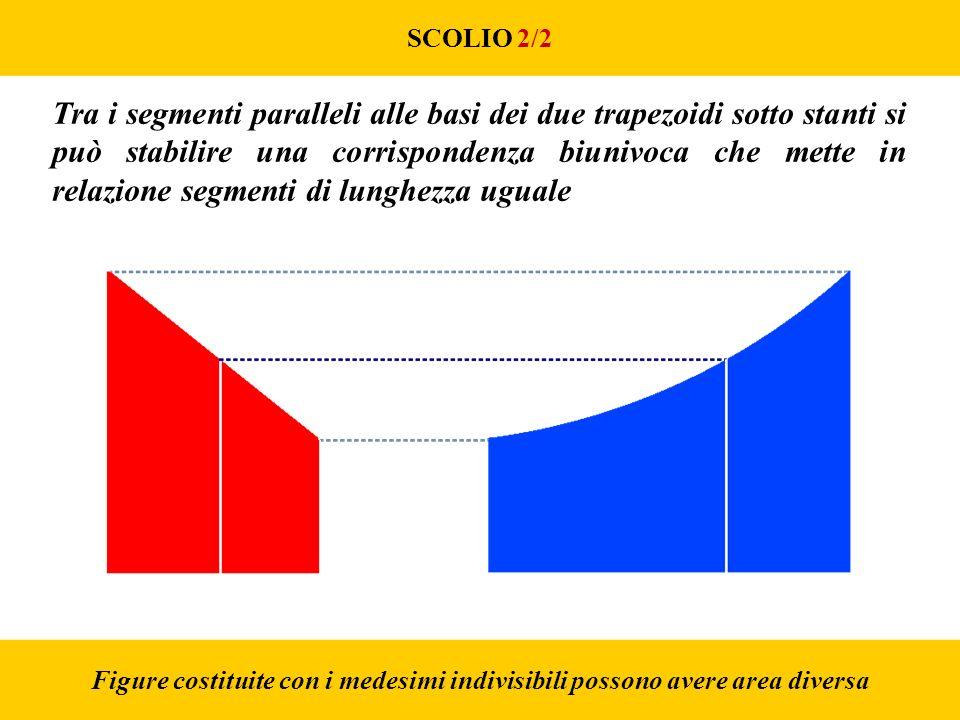 SCOLIO 2/2 Figure costituite con i medesimi indivisibili possono avere area diversa Tra i segmenti paralleli alle basi dei due trapezoidi sotto stanti si può stabilire una corrispondenza biunivoca che mette in relazione segmenti di lunghezza uguale