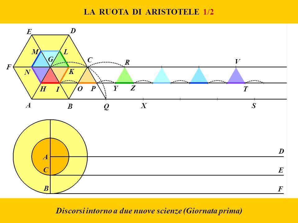 LA RUOTA DI ARISTOTELE 1/2 Discorsi intorno a due nuove scienze (Giornata prima) A B C D E F A B Q XS H I G T V R C K OP N ML E D F Y Z