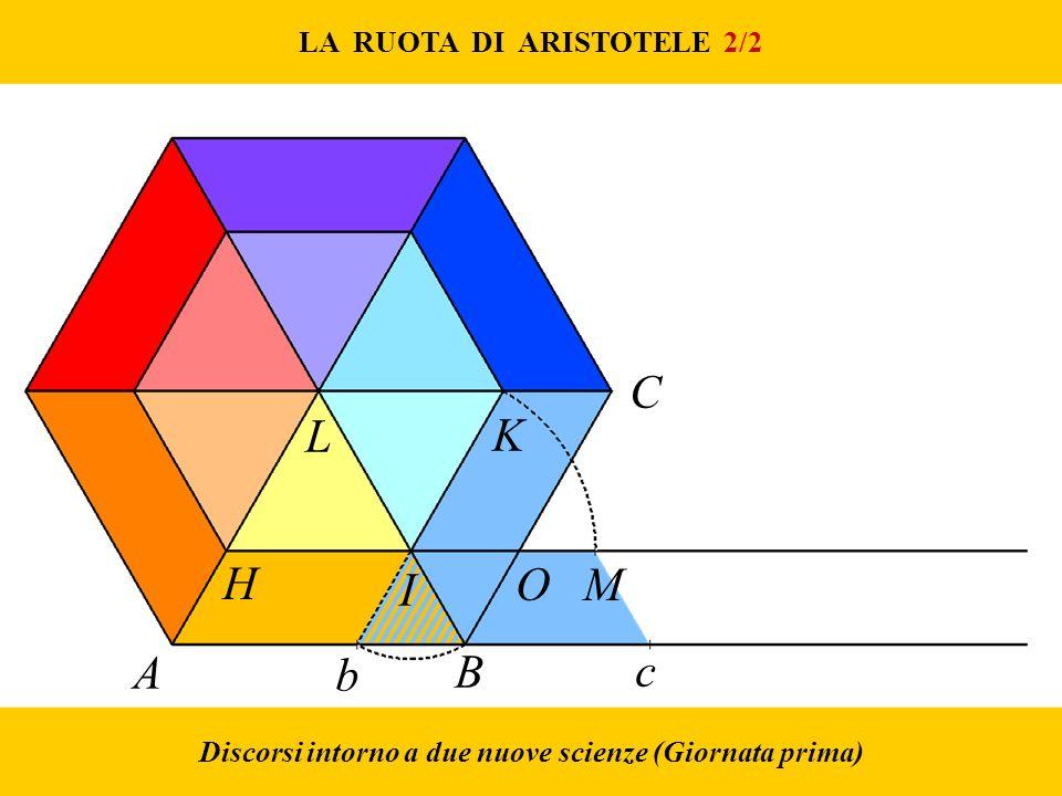 LA RUOTA DI ARISTOTELE 2/2 H I A B b c C K L O M